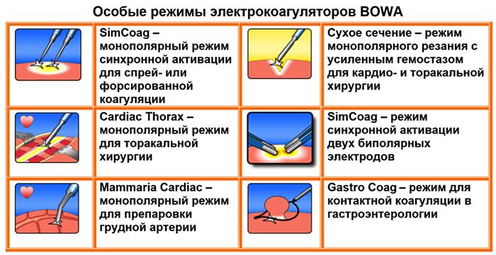 Выбираем электрокоагулятор-4